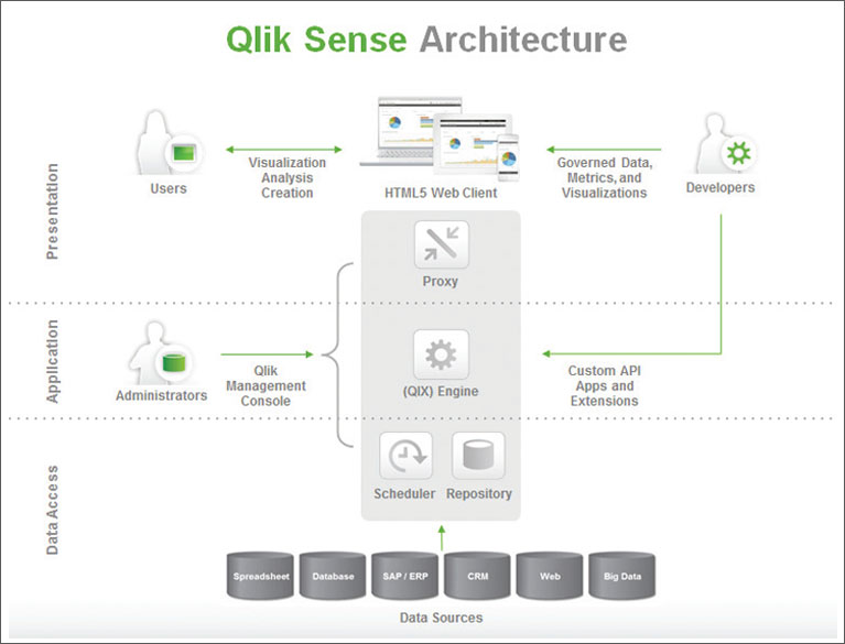 Architecture qlikview bi self service keys to success for Design piscine haubourdin
